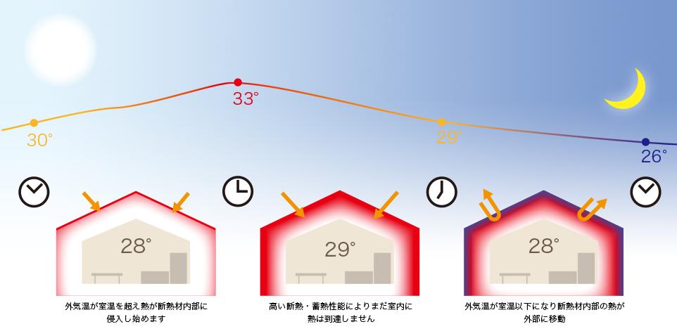 東川口 8月の気温と環境建築エコハウスの室温変化